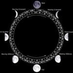 Reporte Lunar Semana del 10/16 de Oct