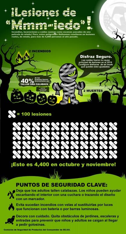 HalloweenInfographic2015ES