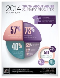 Mary Kay Inc Truth About Abuse Survey Results Infographic