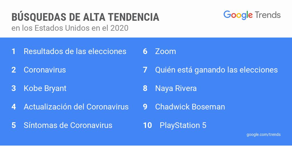 Google 2020 - Busquedas de Alta Tendencia EMEDIA